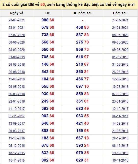 Đề về 60 ngày mai đánh con gì? Thống kê tần suất hai số cuốihôm sau