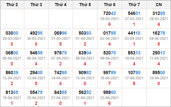 Kết quả giải đặc biệt miền Bắc 30 ngày tính đến 24/4/2021
