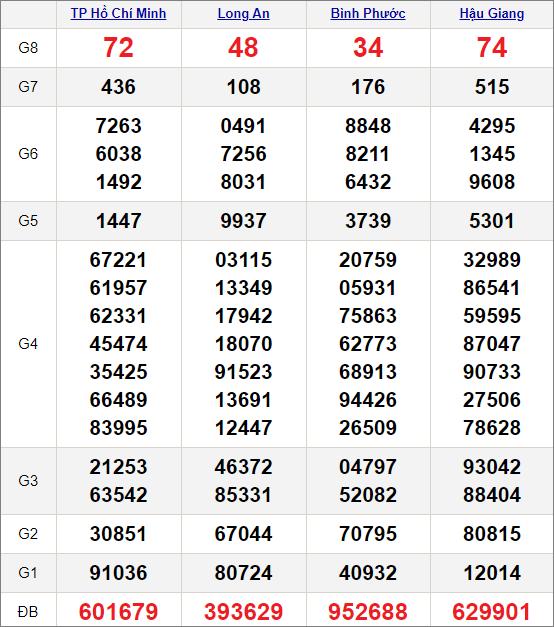 Kết quảxổ số miền Nam ngày 17/4/2021