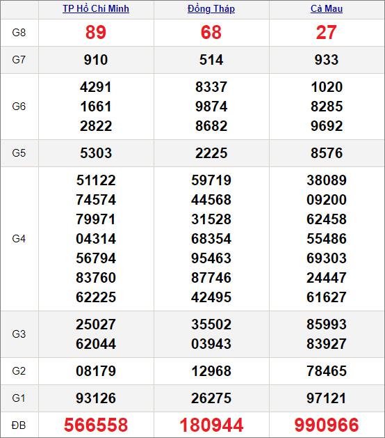 Kết quảxổ số miền Nam ngày 19/4/2021