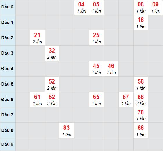 Soi cầu bạch thủ Đồng Tháp ngày 26/4/2021
