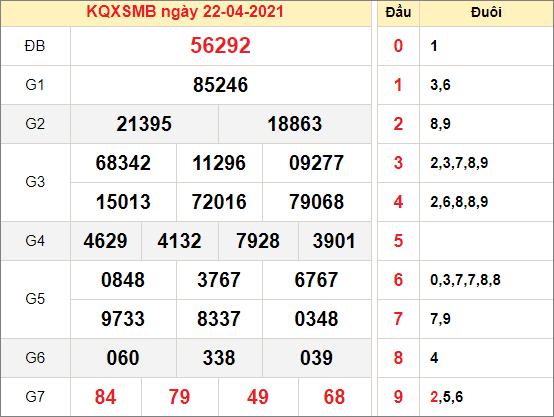Kết quả xổ số miền Bắc ngày 22/4/2021