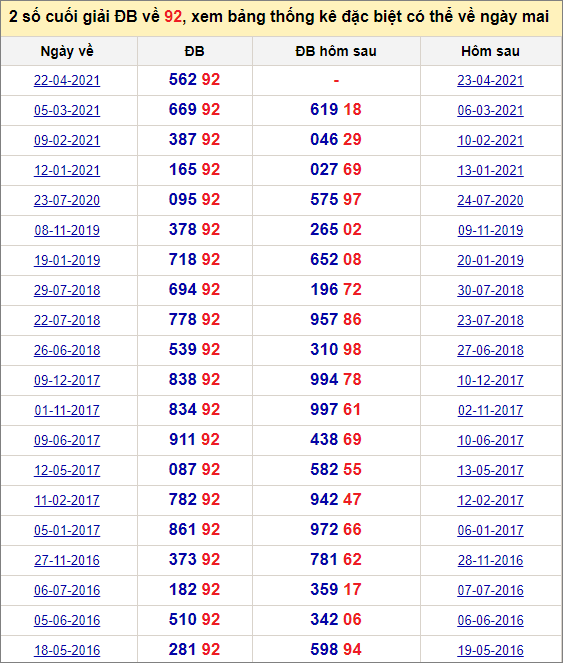 Đề về 92 ngày mai đánh con gì? Xem lịch sử những ngày đề về 92