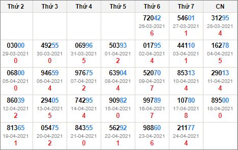 Kết quả giải đặc biệt miền Bắc 30 ngày tính đến 25/4/2021