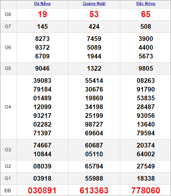 Kết quảxổ số miền Trung ngày 17/4/2021