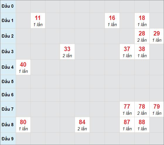Cầu bạch thủ Đà Nẵngngày 24/4/2021