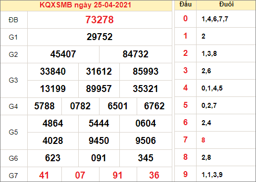 Kết quả xổ số miền Bắc ngày 27/4/2021