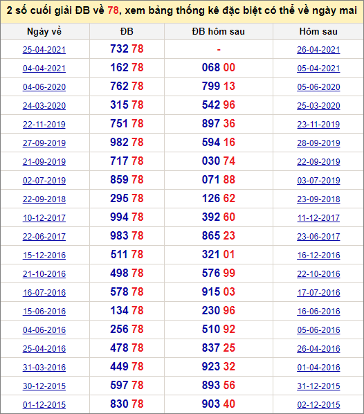 Đề về 78 ngày mai đánh con gì? Xem những ngày đề về 78