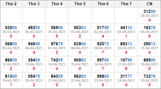 Kết quả giải đặc biệt miền bắc 30 ngày tính đến 26/4/2021