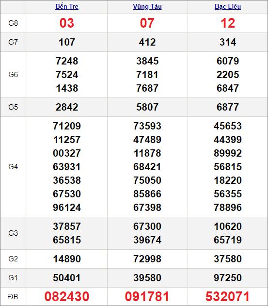 Kết quảxổ số miền Nam ngày 20/4/2021