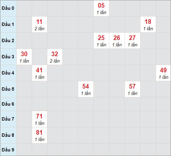 Soi cầu bạch thủ Bến Tre ngày 27/4/2021