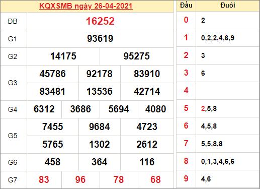 Kết quả xổ số miền Bắc ngày 26/4/2021