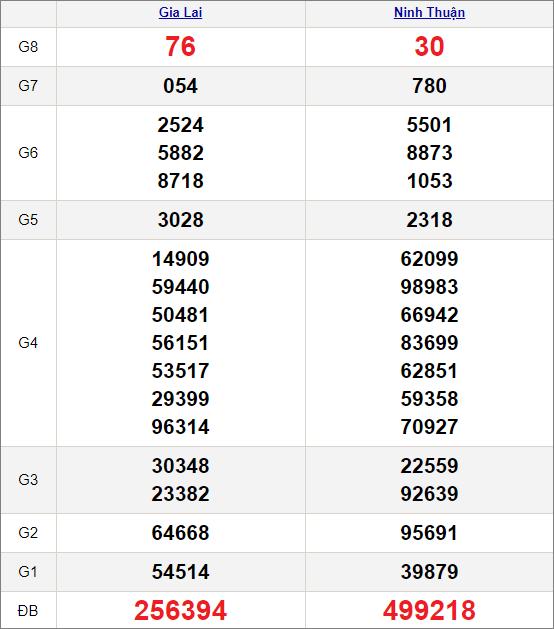 Kết quảxổ số miền Trung ngày 23/4/2021