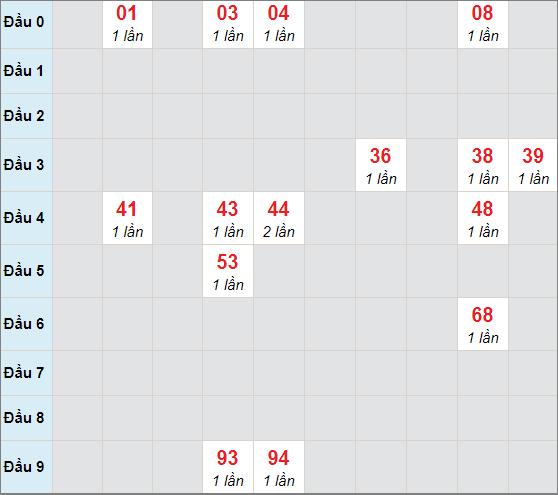 Cầu bạch thủ Gia Laingày 30/4/2021