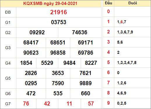 Kết quả xổ số miền Bắc ngày 29/4/2021