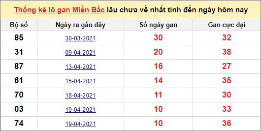 Thống kê lô gan miền Bắc 30/4/2021