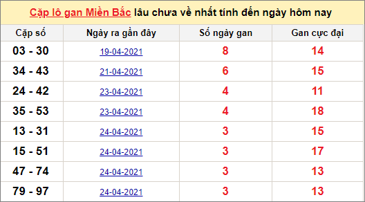 Các cặp lô gan miền Bắc lâu chưa về ngày 29/4/2021