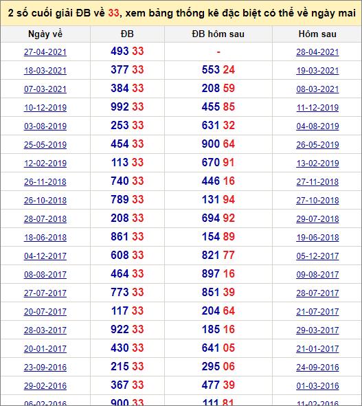 Đề về 33 ngày mai đánh con gì? Xem đề về 33 hôm sau ra con gì.
