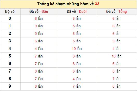 Chạm lô đề theo đề về 33 tính đến ngày 28/4/2021