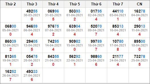 Kết quả giải đặc biệt miền bắc 30 ngày tính đến 28/4/2021
