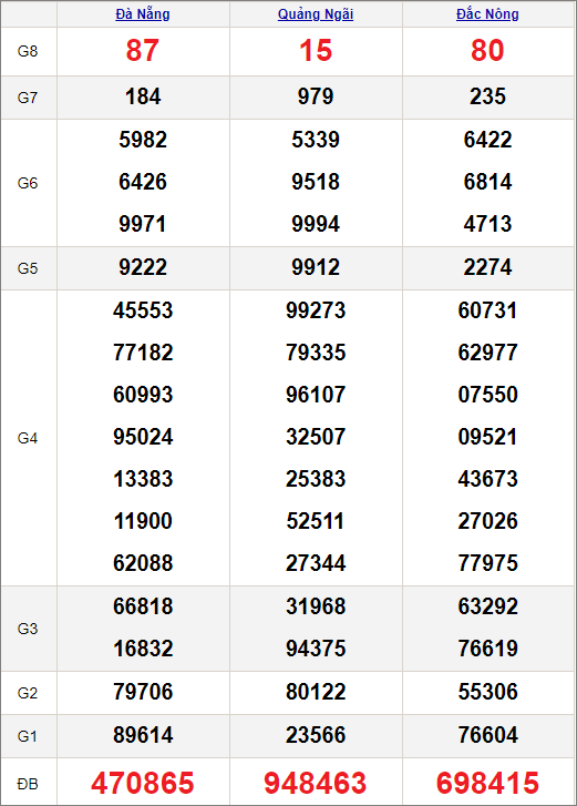 Kết quảxổ số miền Trung ngày 24/4/2021