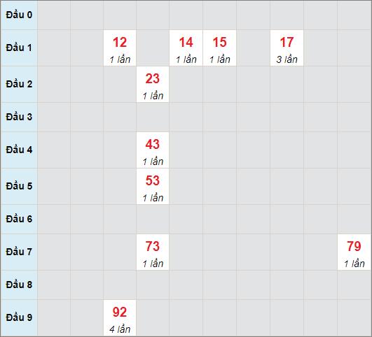 Cầu bạch thủ Đà Nẵngngày 1/5/2021