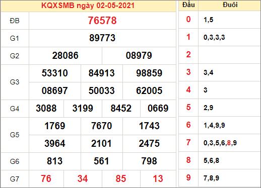 Kết quả xổ số miền Bắc ngày 2/5/2021
