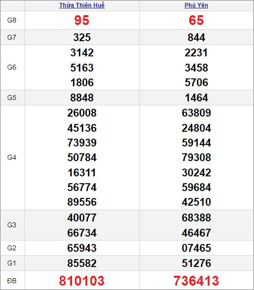 Kết quảxổ số miền Trung ngày 26/4/2021