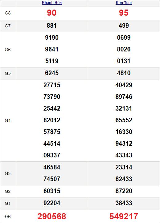 Kết quảxổ số miền Trung ngày 25/4/2021
