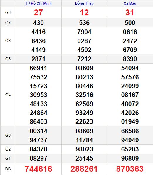 Kết quảxổ số miền Nam ngày 26/4/2021
