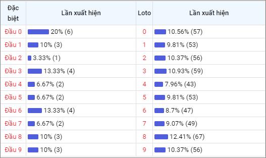 Bảng thống kê đầu số về nhiều XSCM trong 30 ngày