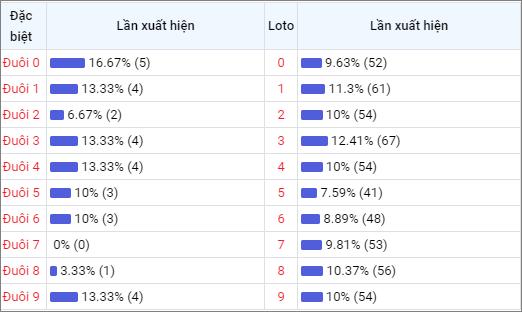 Bảng thống kê đuôisố về nhiều XSTTH trong 30 ngày