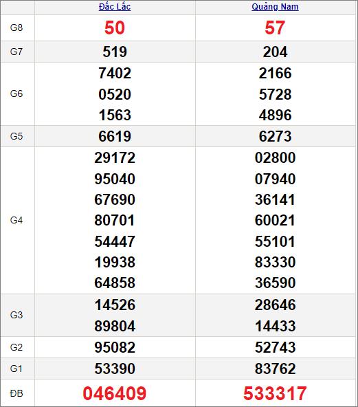 Kết quảxổ số miền Trung ngày 27/4/2021