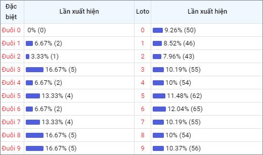 Bảng thống kê đuôisố về nhiều XSPY trong 30 ngày