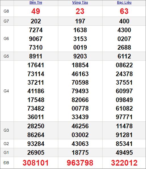 Kết quảxổ số miền Nam ngày 27/4/2021