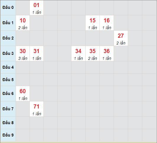 Soi cầu bạch thủ Bến Tre ngày 4/5/2021