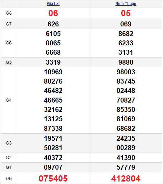 Kết quảxổ số miền Trung ngày 30/4/2021