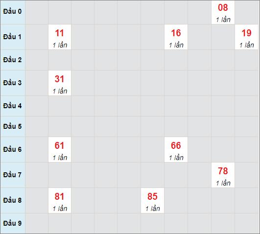 Cầu bạch thủ Gia Laingày 7/5/2021