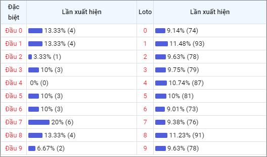 Bảng thống kê theo đầu loto Miền Bắc 30 lần mở thưởng gần đây