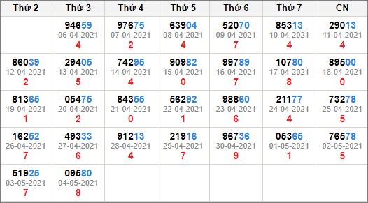 Kết quả giải đặc biệt miền bắc 30 ngày tính đến 5/5/2021