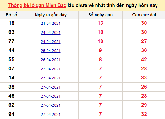 Thống kê lô gan miền Bắc 5/5/2021
