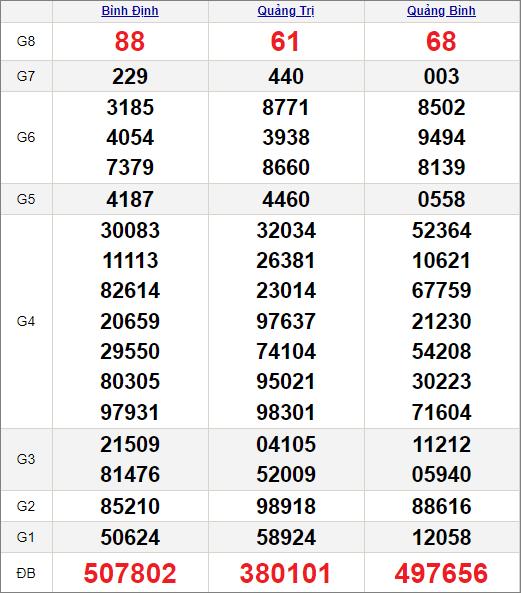 Kết quảxổ số miền Trung ngày 29/4/2021