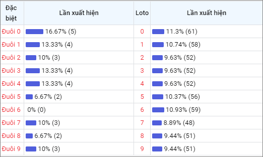 Bảng thống kê đuôisố về nhiều XSBT trong 30 ngày