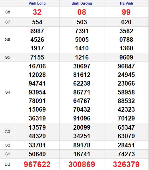 Kết quảxổ số miền Nam ngày 30/4/2021