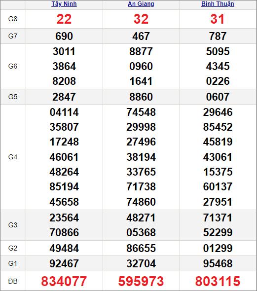 Kết quảxổ số miền Nam ngày 29/4/2021