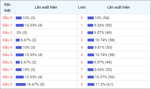 Bảng thống kê đầu số về nhiều XSDLK trong 30 ngày