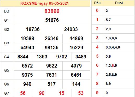 Kết quả xổ số miền Bắc ngày 5/5/2021