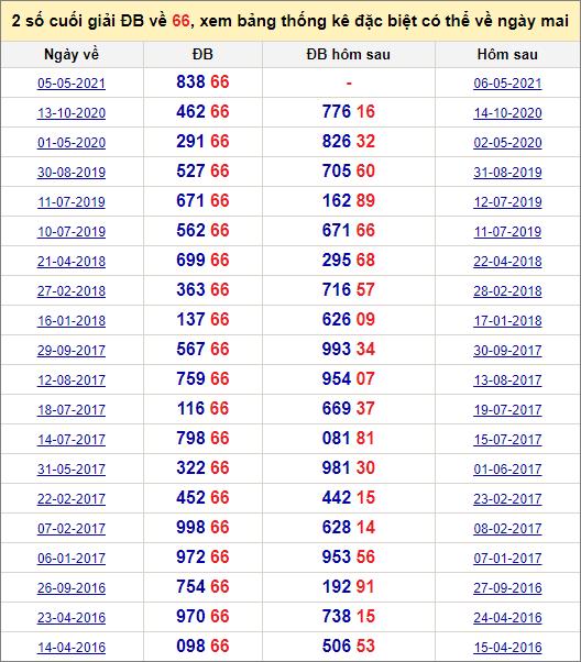 Đề về 66 ngày mai đánh con gì? Thống kê những ngày đề về 66