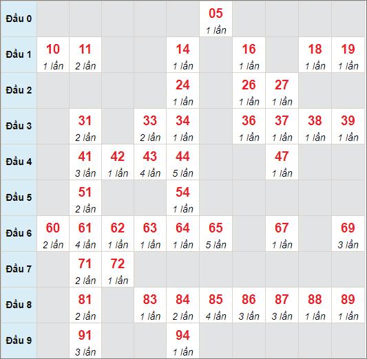 Soi cầu XSMB - Cầu lô MB chạy 3 ngày tính đến 6/5/2021