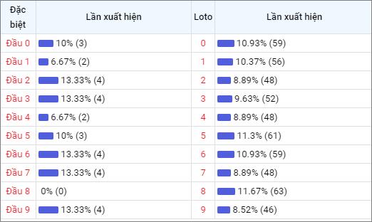 Bảng thống kê đầu số về nhiều XSDN trong 30 ngày